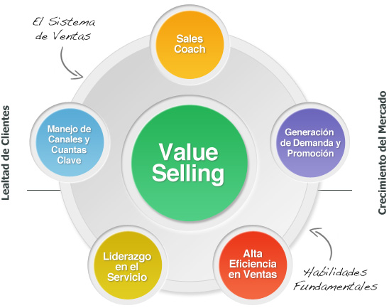 Value Selling System